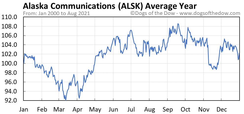 Average year chart for Alaska Communications Systems stock price history
