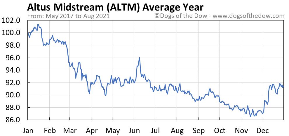 Average year chart for Altus Midstream stock price history