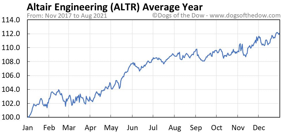 Average year chart for Altair Engineering stock price history