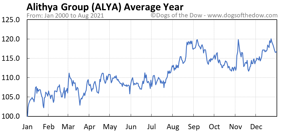 Average year chart for Alithya Group Inc Class A Subordinate-Voting stock price history