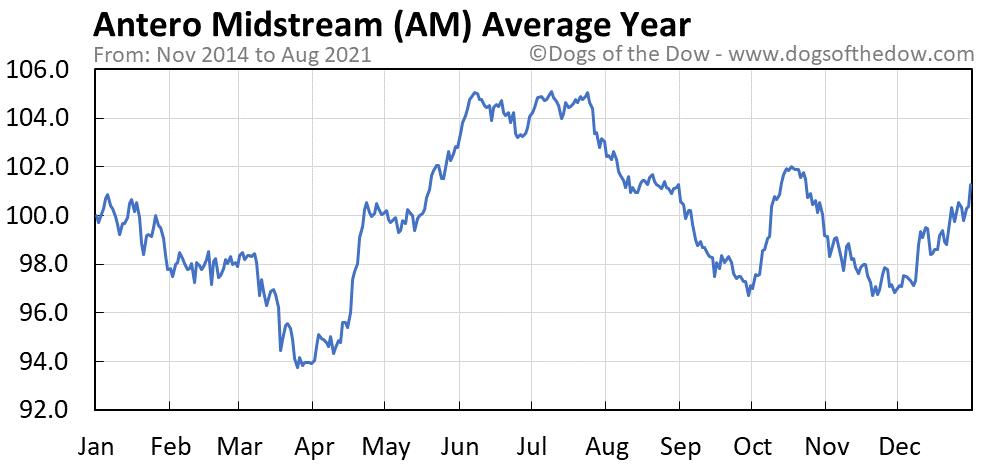 Average year chart for Antero Midstream stock price history