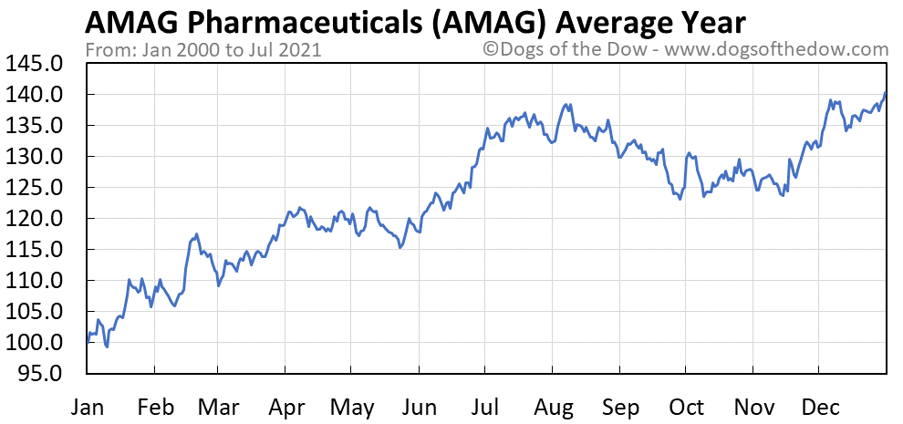 Average year chart for AMAG Pharmaceuticals stock price history