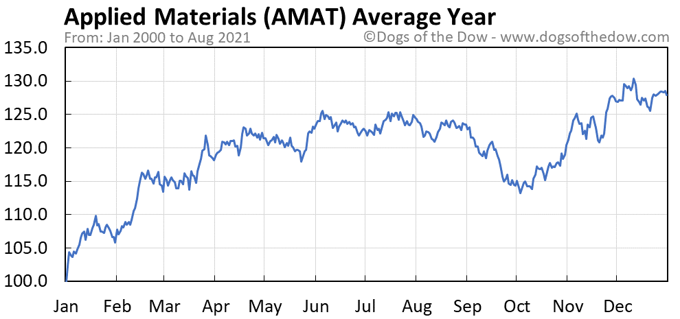 Average year chart for Applied Materials stock price history