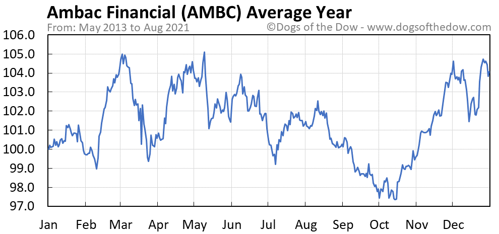 Average year chart for Ambac Financial stock price history