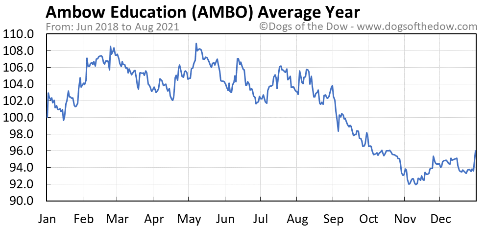 Average year chart for Ambow Education stock price history