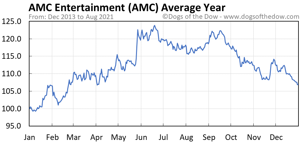Average year chart for AMC Entertainment stock price history