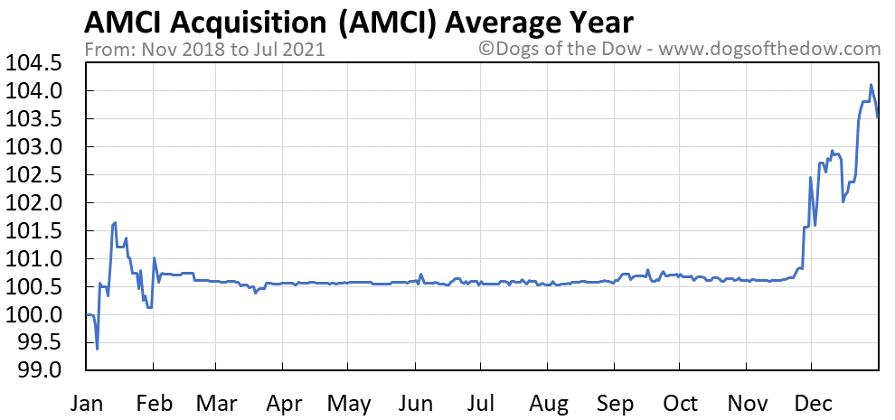 Average year chart for AMCI Acquisition stock price history