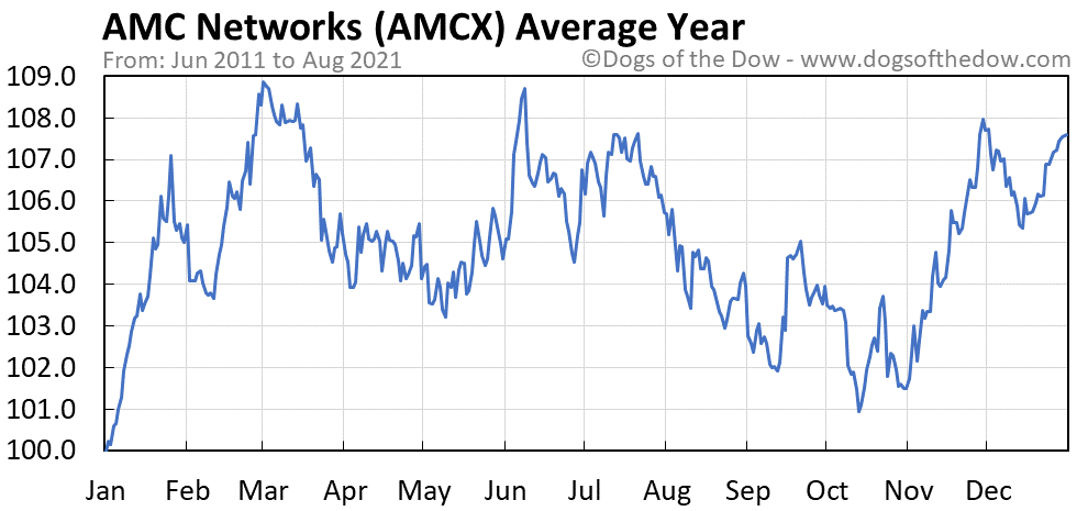 Amc Networks Stock Price History Charts Amcx Dogs Of