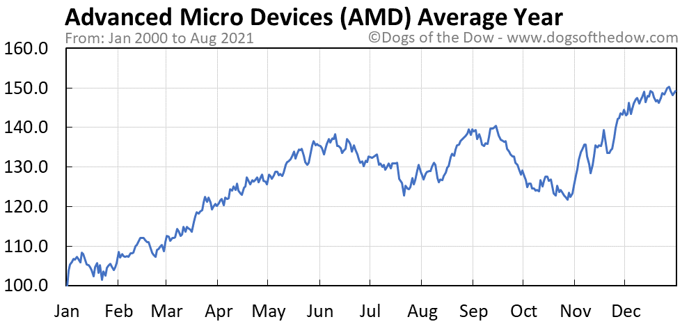 Average year chart for Advanced Micro Devices stock price history