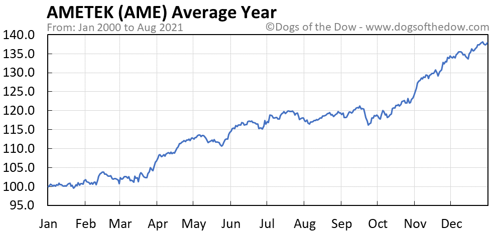 Average year chart for Ametek stock price history
