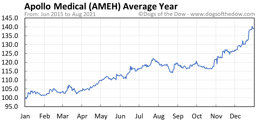 Average year chart for Apollo Medical stock price history