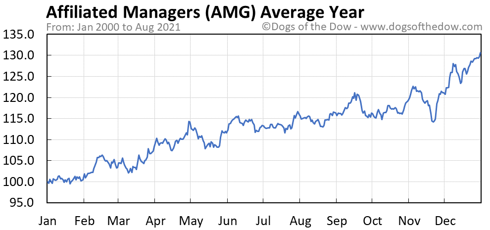 Average year chart for Affiliated Managers stock price history