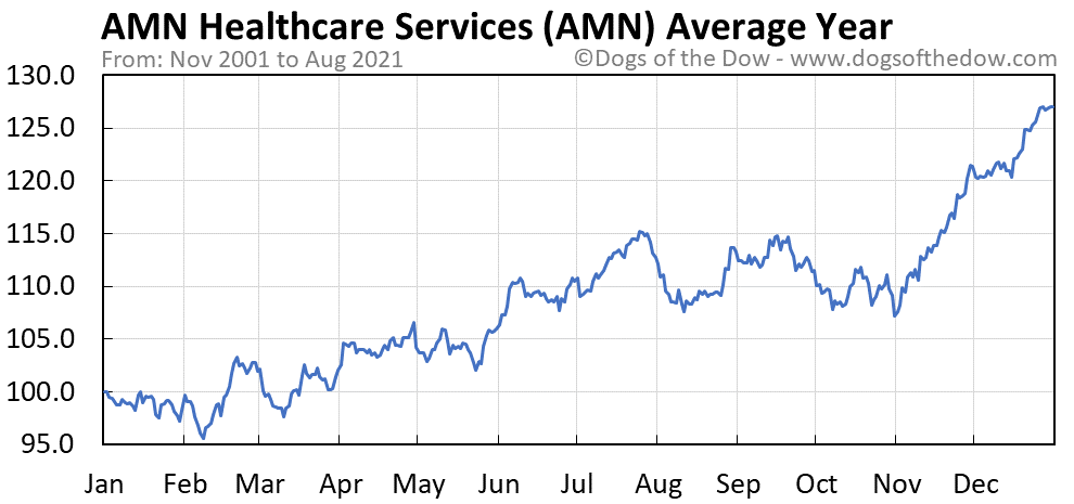 Average year chart for AMN Healthcare Services stock price history
