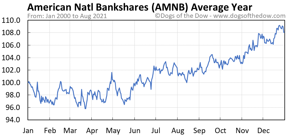 Average year chart for American National Bankshares stock price history