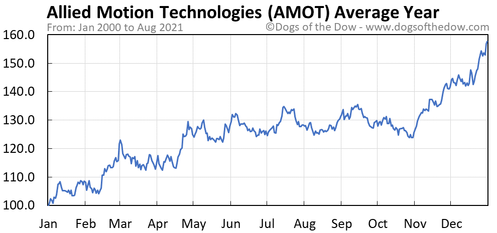 Average year chart for Allied Motion Technologies stock price history