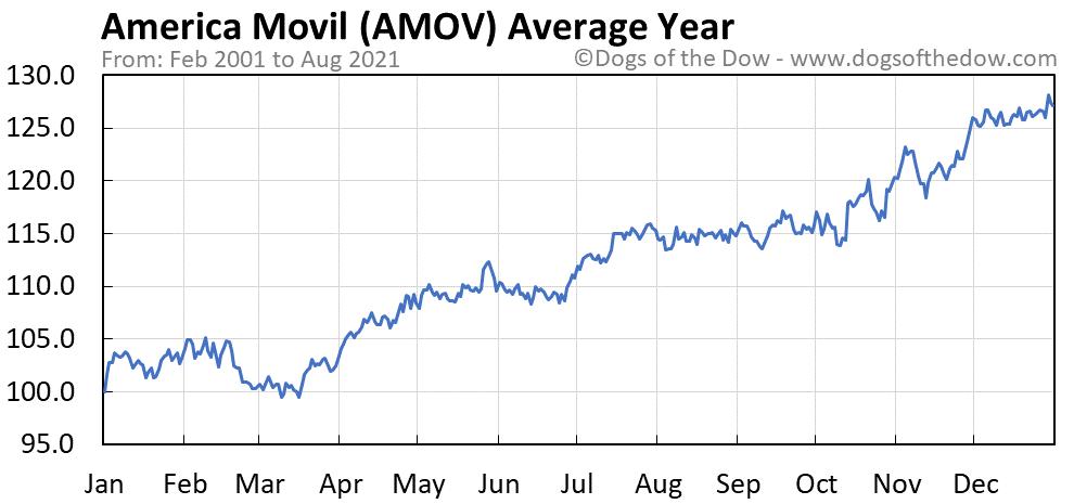 Average year chart for America Movil SAB de CV stock price history