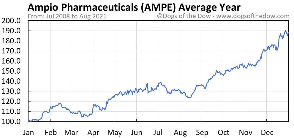 Average year chart for Ampio Pharmaceuticals stock price history