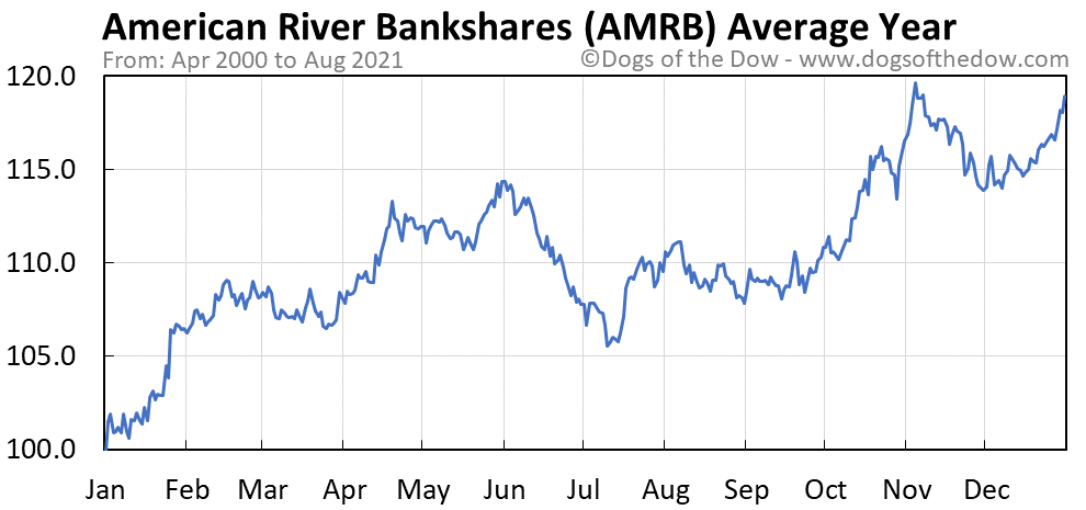 Average year chart for American River Bankshares stock price history