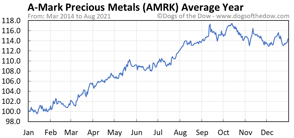 Average year chart for A-Mark Precious Metals stock price history