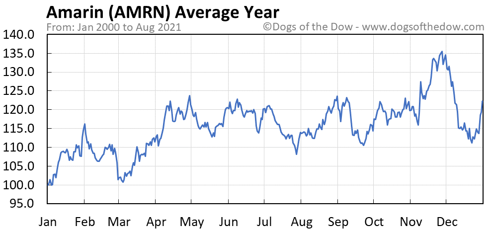 Average year chart for Amarin stock price history