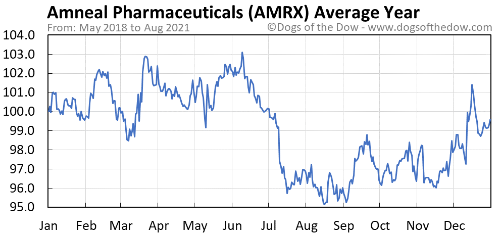 Average year chart for Amneal Pharmaceuticals stock price history