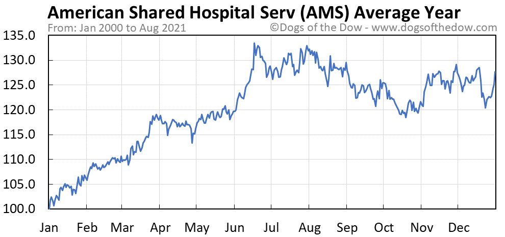 Average year chart for American Shared Hospital Services stock price history