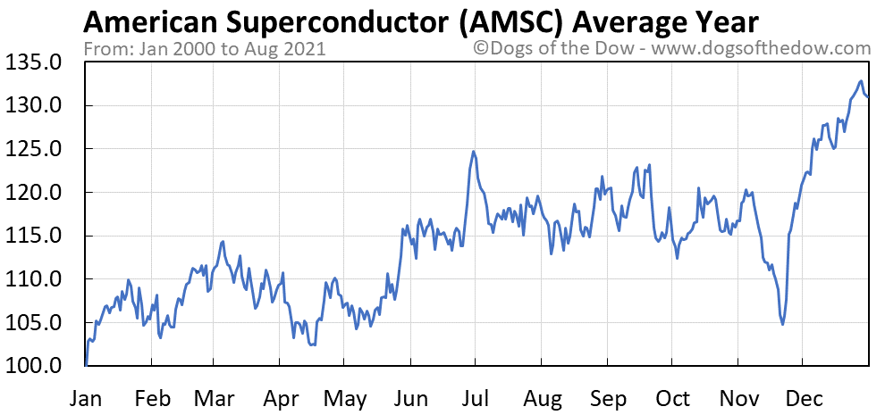 Average year chart for American Superconductor stock price history