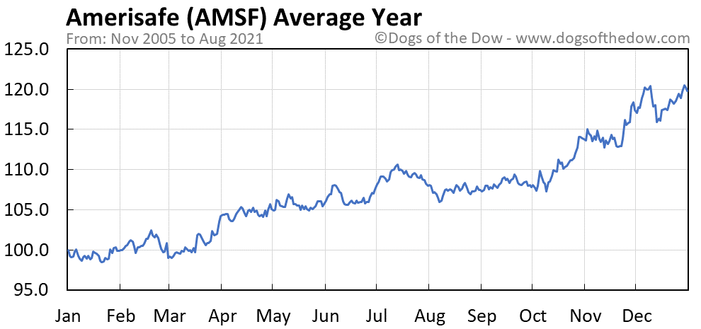 Average year chart for Amerisafe stock price history