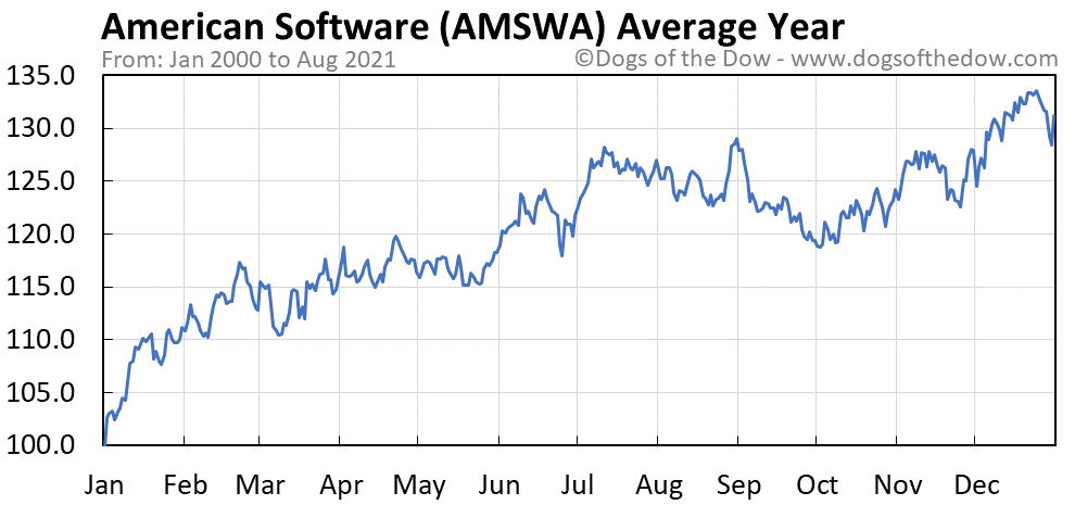 Average year chart for American Software stock price history