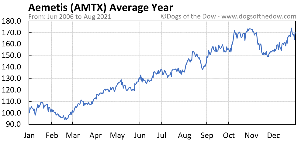 Average year chart for Aemetis stock price history
