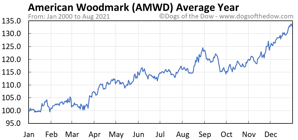 Average year chart for American Woodmark stock price history