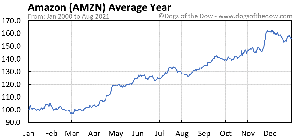Average year chart for Amazon stock price history