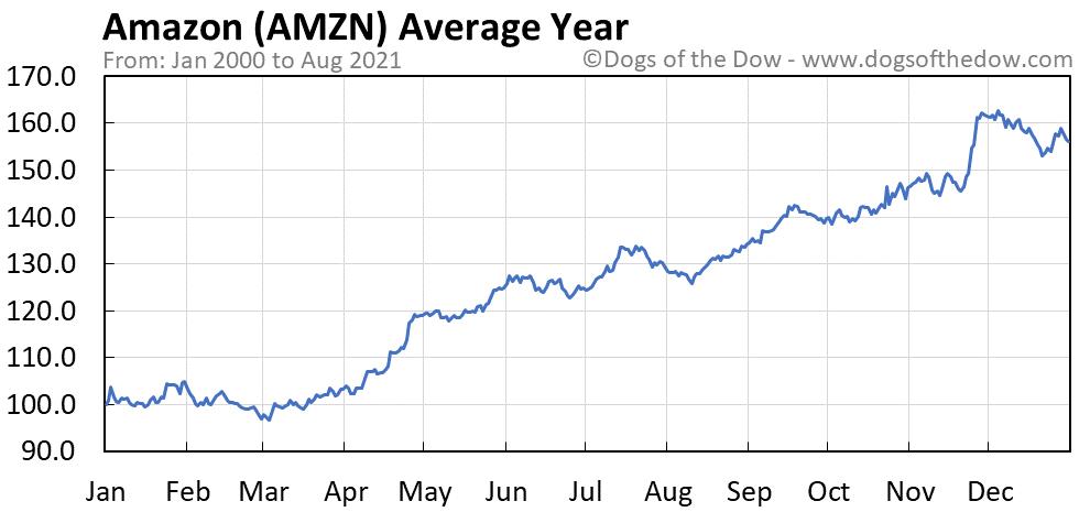 WCOM - WorldCom stock chart - Begin To Invest