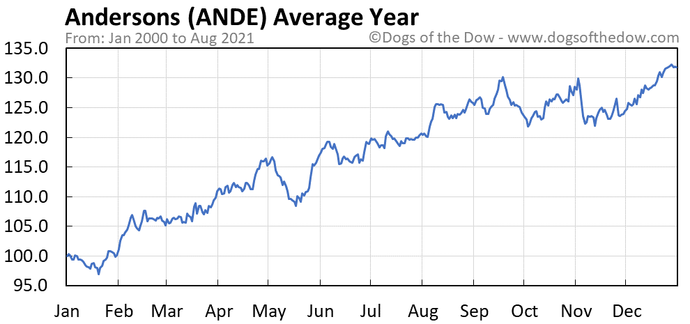 Average year chart for Andersons stock price history