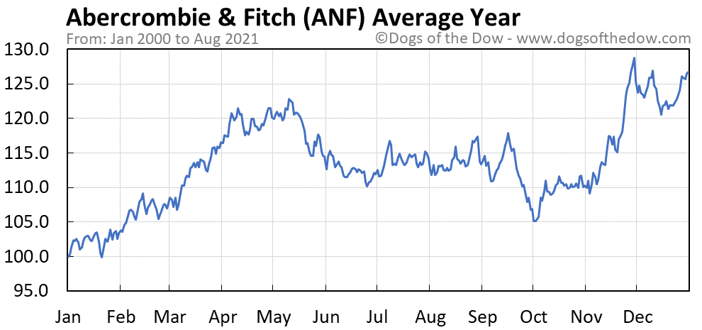 Average year chart for Abercrombie & Fitch stock price history