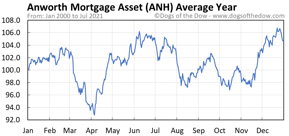 Average year chart for Anworth Mortgage Asset stock price history