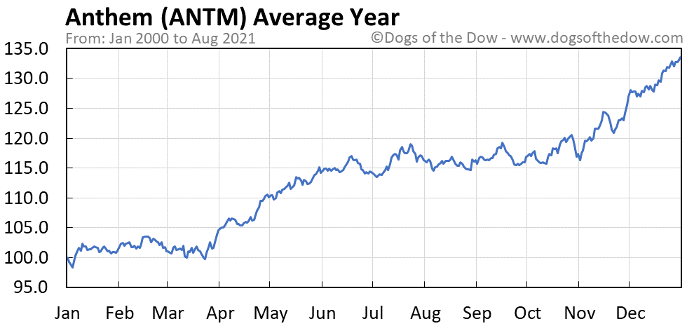 Average year chart for Anthem stock price history