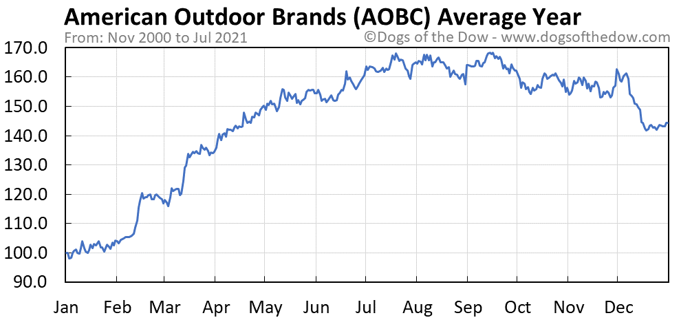 Average year chart for American Outdoor Brands stock price history