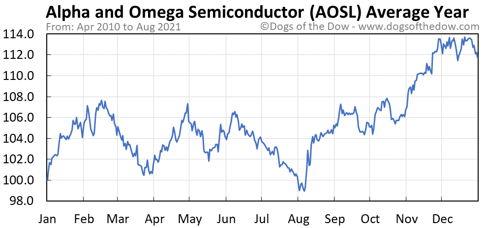Average year chart for Alpha and Omega Semiconductor stock price history