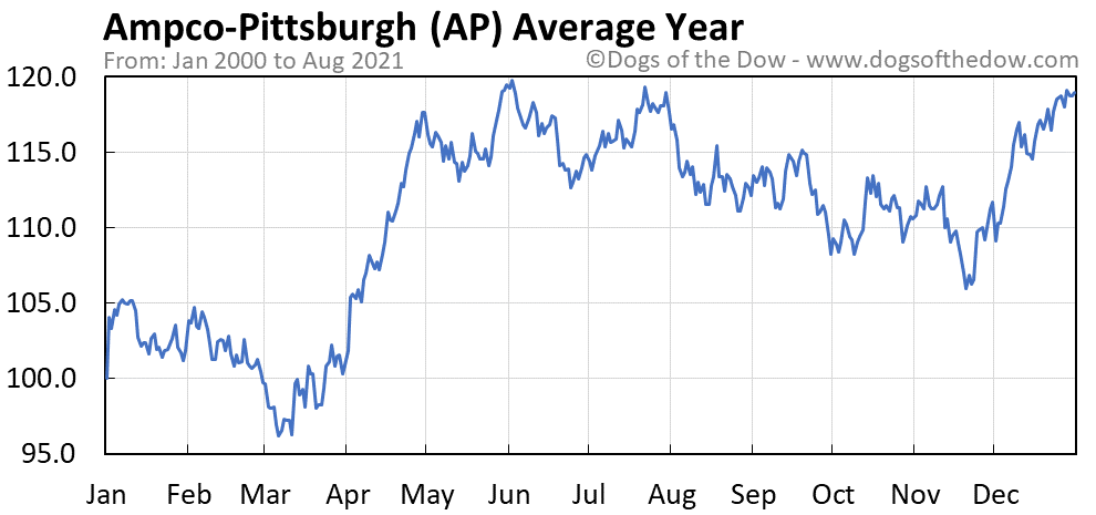 Average year chart for Ampco-Pittsburgh stock price history