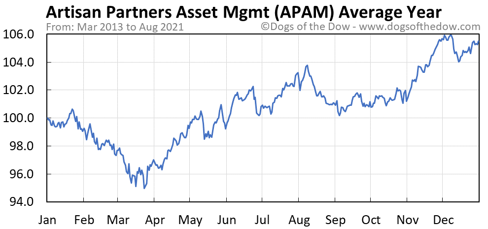 Average year chart for Artisan Partners Asset Management stock price history