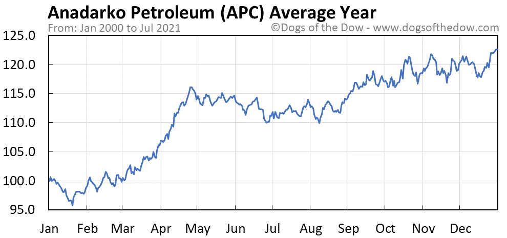 Average year chart for Anadarko Petroleum stock price history