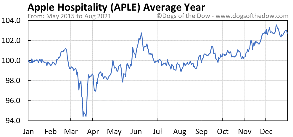 Average year chart for Apple Hospitality stock price history