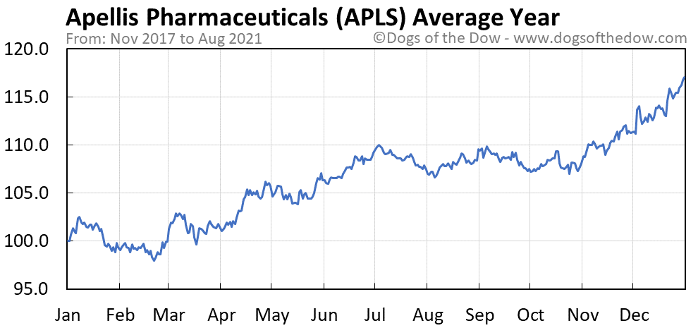 Average year chart for Apellis Pharmaceuticals stock price history