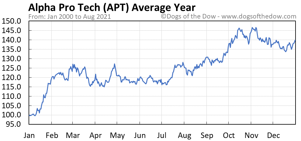 Average year chart for Alpha Pro Tech stock price history