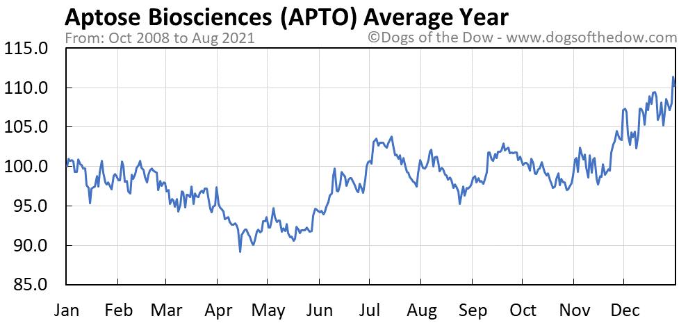 Average year chart for Aptose Biosciences stock price history