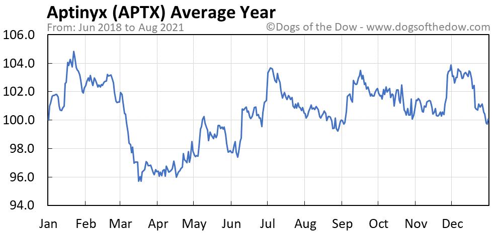 Average year chart for Aptinyx stock price history