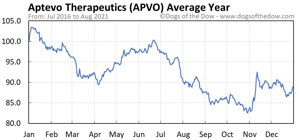 Average year chart for Aptevo Therapeutics stock price history