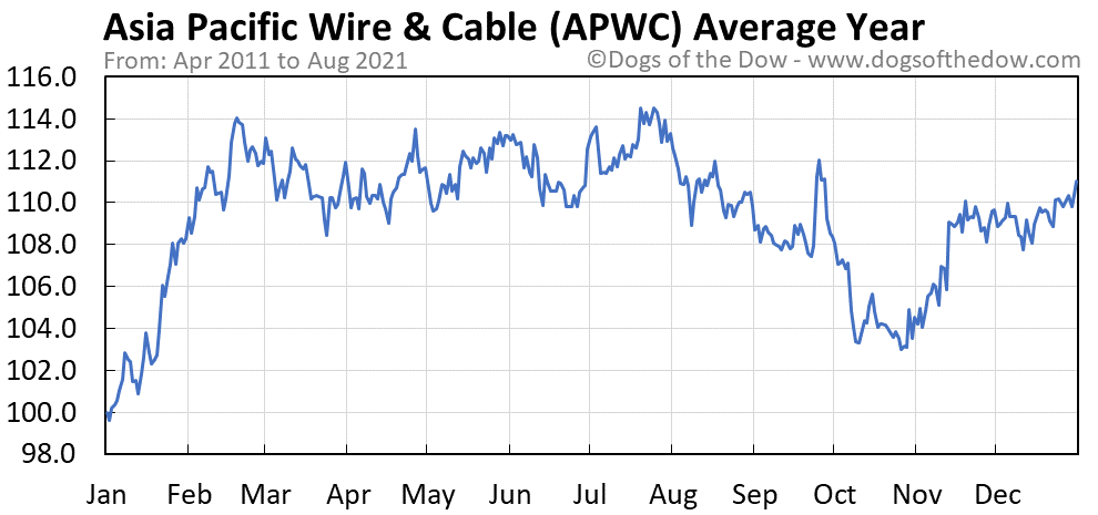 Average year chart for Asia Pacific Wire & Cable stock price history