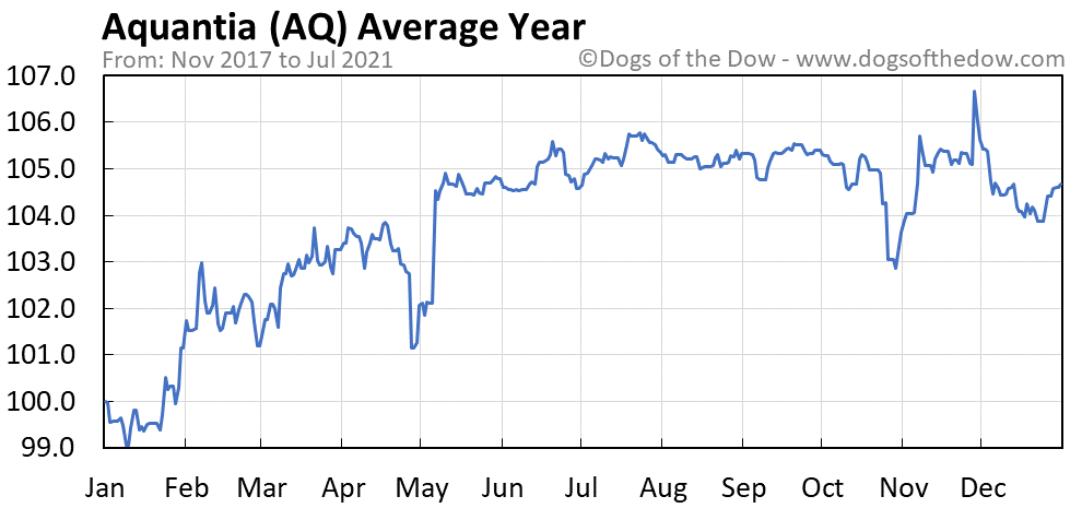 Average year chart for Aquantia stock price history
